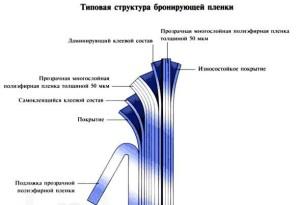 Структура защитной бронирующей пленки