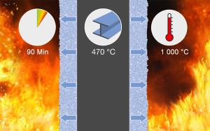 Обзор лучших огнезащитных красок