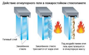 Различные виды стекла и приимер их воздействия огня