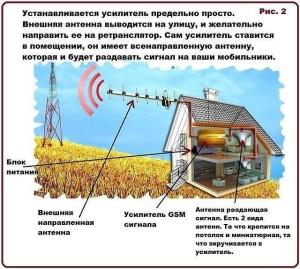 Пример монтажа усилителя сигнала