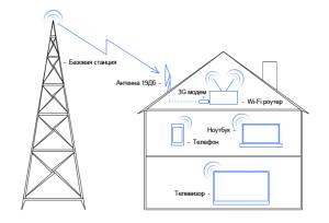 Схема работы 3G усилителя