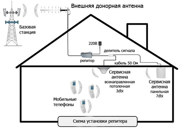 Схема установки усилителя