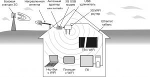Схема работы антены 3G