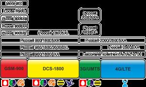 Стандарные диапазон частот операторов