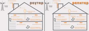 Рипер или роутер, отличие в работе усилителей