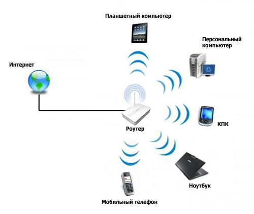 Как по wifi сделать домашнюю сеть - Mobile-health.ru