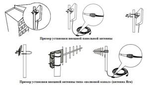 Установка и расположения антены