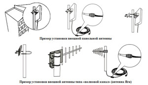Пример установки антен