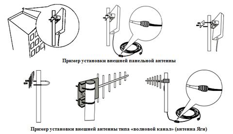 Антенна для усилителя сотовой связи своими руками
